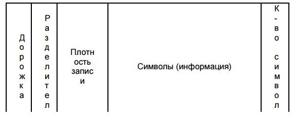 Подпись: ДорожкаРазделительПлотность записиСимволы (информация)К-во символов1^210 BPIБуквы/цифры (ASCII 20-95)792=75 BPIЦифры (ASCII 48-62)403=210 BPIЦифры (ASCII 48-62)107